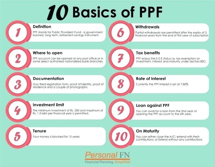 PPF Calculator Benefits