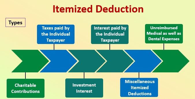 Itemized-Deductions